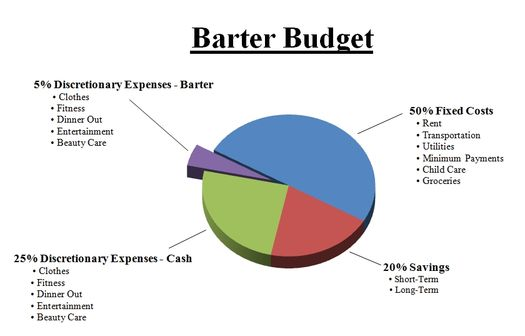 The Barter Budget New School Of Finance