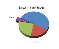 Barter in your budget